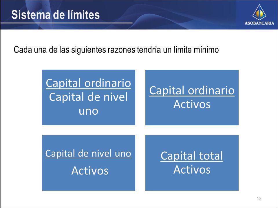 Sistema de límites Capital ordinario Capital de nivel uno Capital ordinario Activos Capital de nivel uno Activos Capital total Activos Cada una de las siguientes razones tendría un límite mínimo 15