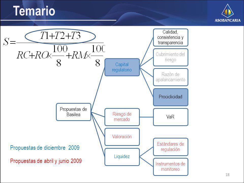 Propuestas de Basilea Capital regulatorio Calidad, consistencia y transparencia Cubrimiento del riesgo Razón de apalancamiento Prociclicidad Riesgo de mercado VaRValoraciónLiquidez Estándares de regulación Instrumentos de monitoreo Temario Propuestas de diciembre 2009 Propuestas de abril y junio 2009 18