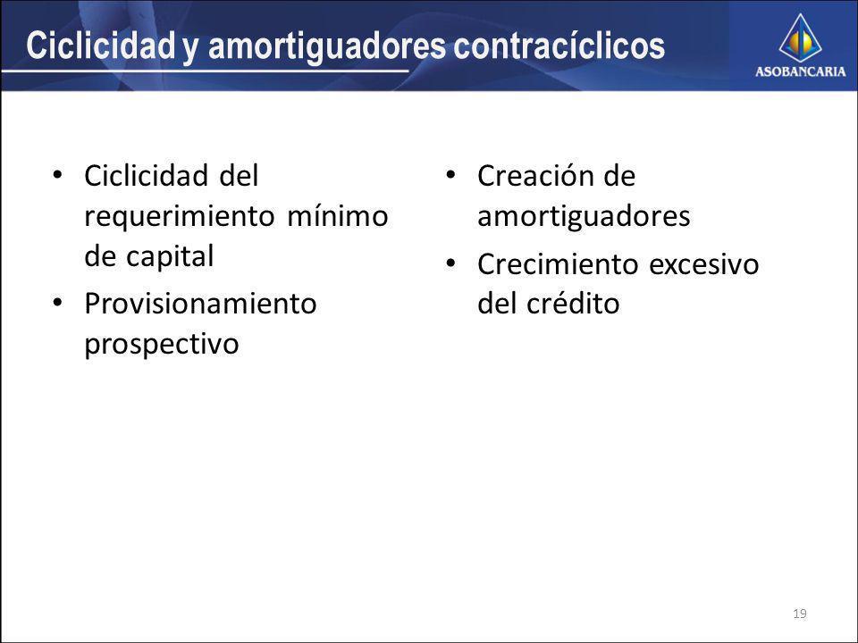 Ciclicidad y amortiguadores contracíclicos Ciclicidad del requerimiento mínimo de capital Provisionamiento prospectivo Creación de amortiguadores Crecimiento excesivo del crédito 19