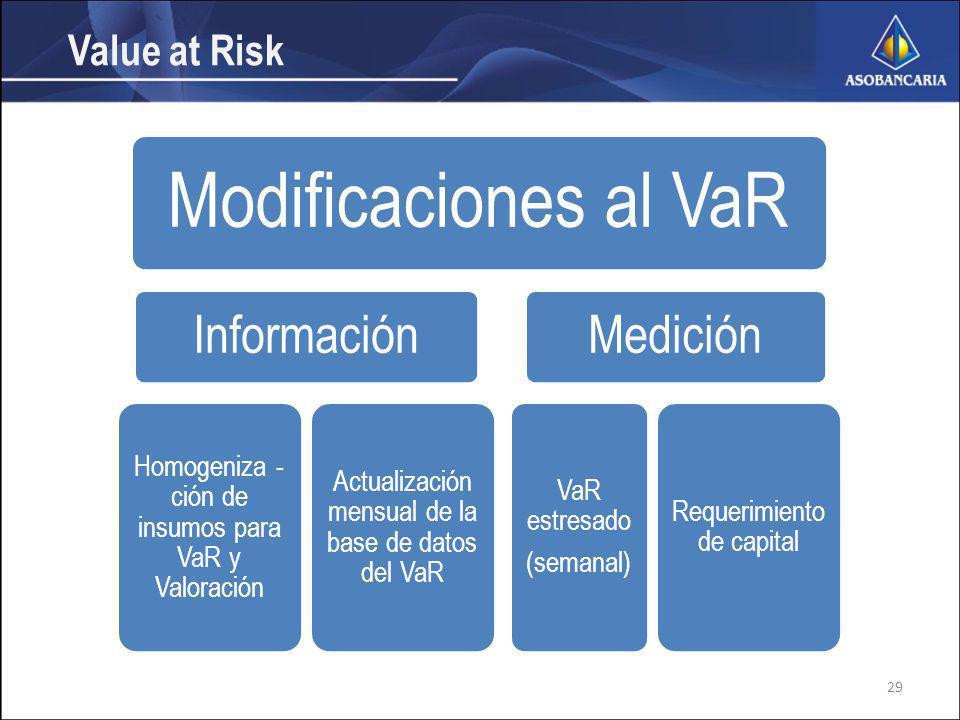 Value at Risk Modificaciones al VaR Información Homogeniza - ción de insumos para VaR y Valoración Actualización mensual de la base de datos del VaR Medición VaR estresado (semanal) Requerimiento de capital 29