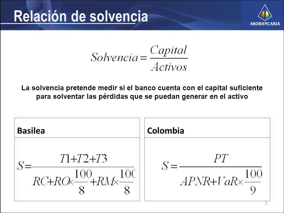 Relación de solvencia BasileaColombia La solvencia pretende medir si el banco cuenta con el capital suficiente para solventar las pérdidas que se puedan generar en el activo 3