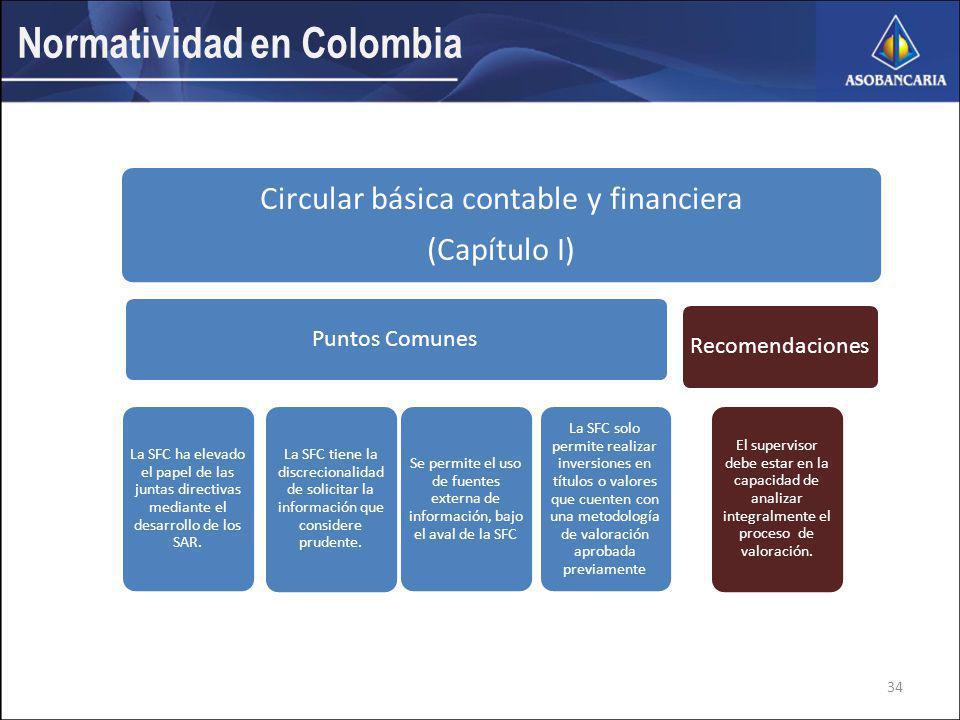 Normatividad en Colombia Circular básica contable y financiera (Capítulo I) Puntos Comunes La SFC ha elevado el papel de las juntas directivas mediante el desarrollo de los SAR.