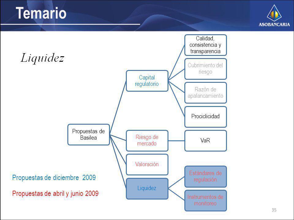 Propuestas de Basilea Capital regulatorio Calidad, consistencia y transparencia Cubrimiento del riesgo Razón de apalancamiento Prociclicidad Riesgo de mercado VaRValoraciónLiquidez Estándares de regulación Instrumentos de monitoreo Temario Propuestas de diciembre 2009 Propuestas de abril y junio 2009 35