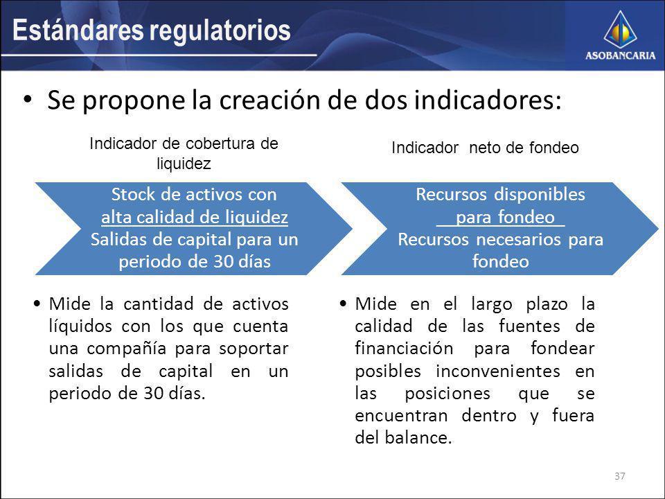 Estándares regulatorios Se propone la creación de dos indicadores: Stock de activos con alta calidad de liquidez Salidas de capital para un periodo de 30 días Mide la cantidad de activos líquidos con los que cuenta una compañía para soportar salidas de capital en un periodo de 30 días.