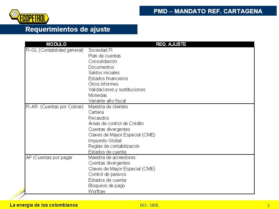 La energía de los colombianos DCI - UDS. 6 PMD – MANDATO REF. CARTAGENA Requerimientos de ajuste