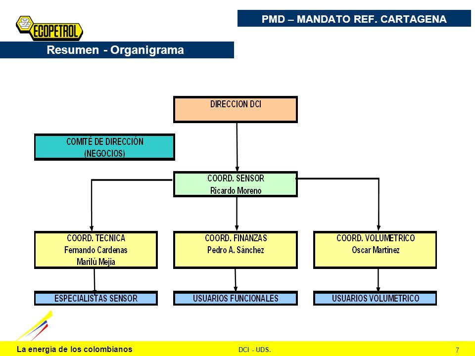 La energía de los colombianos DCI - UDS. 7 PMD – MANDATO REF. CARTAGENA Resumen - Organigrama