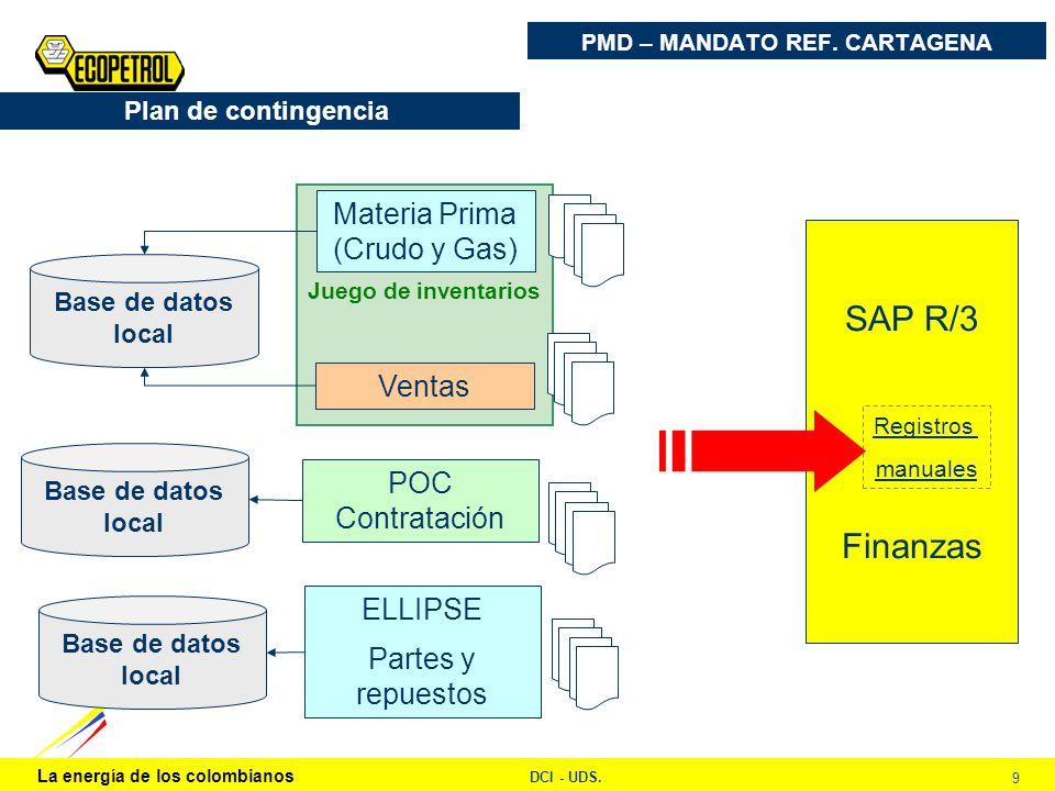 La energía de los colombianos DCI - UDS. 9 Juego de inventarios Plan de contingencia Ventas POC Contratación Materia Prima (Crudo y Gas) Base de datos