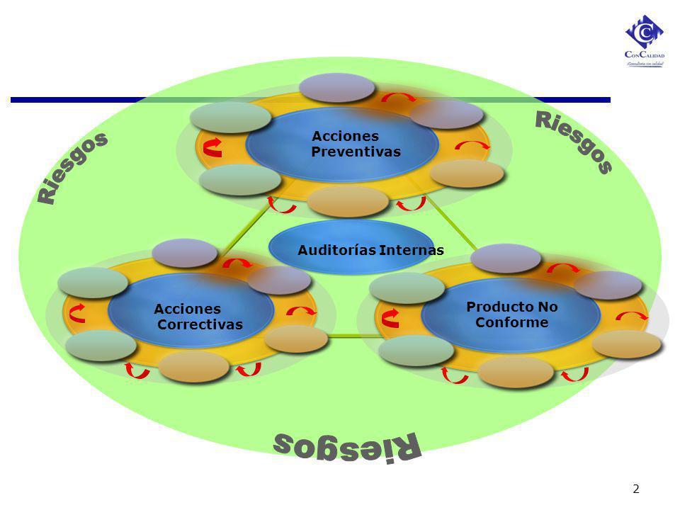2 Acciones Correctivas Producto No Conforme Acciones Preventivas Auditorías Internas