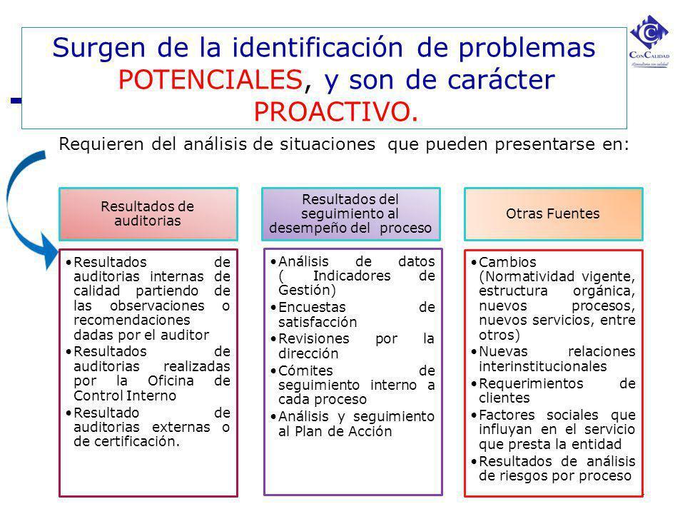 4 Surgen de la identificación de problemas POTENCIALES, y son de carácter PROACTIVO. Requieren del análisis de situaciones que pueden presentarse en: