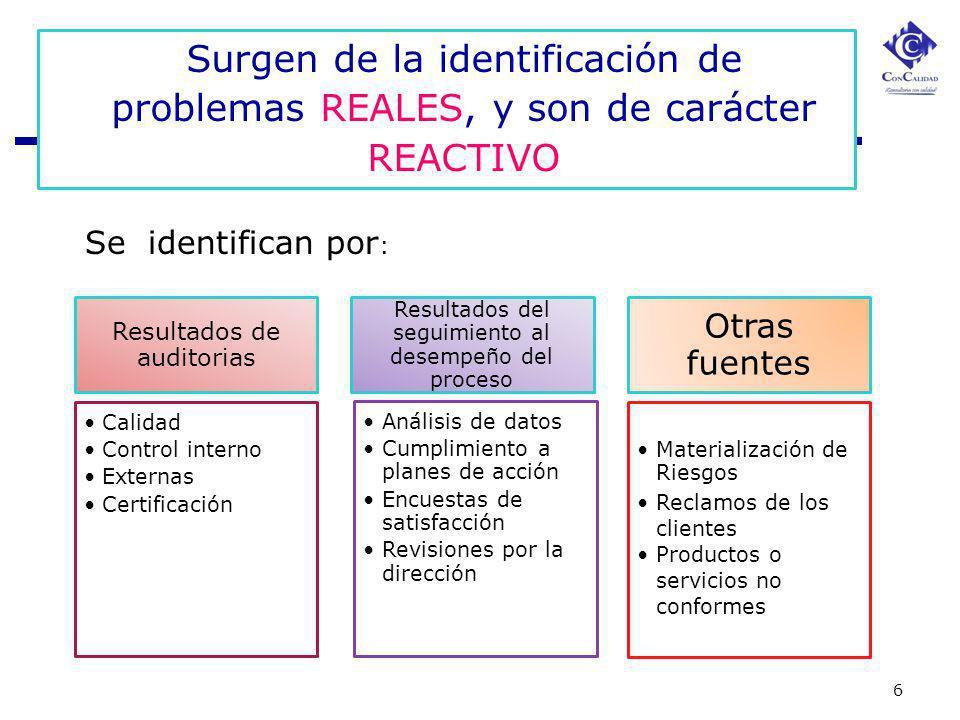 6 Surgen de la identificación de problemas REALES, y son de carácter REACTIVO Se identifican por : Resultados de auditorias Calidad Control interno Ex