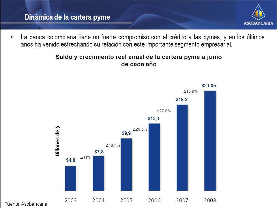 Fuente: Asobancaria. Saldo y crecimiento real anual de la cartera pyme a junio de cada año La banca colombiana tiene un fuerte compromiso con el crédi