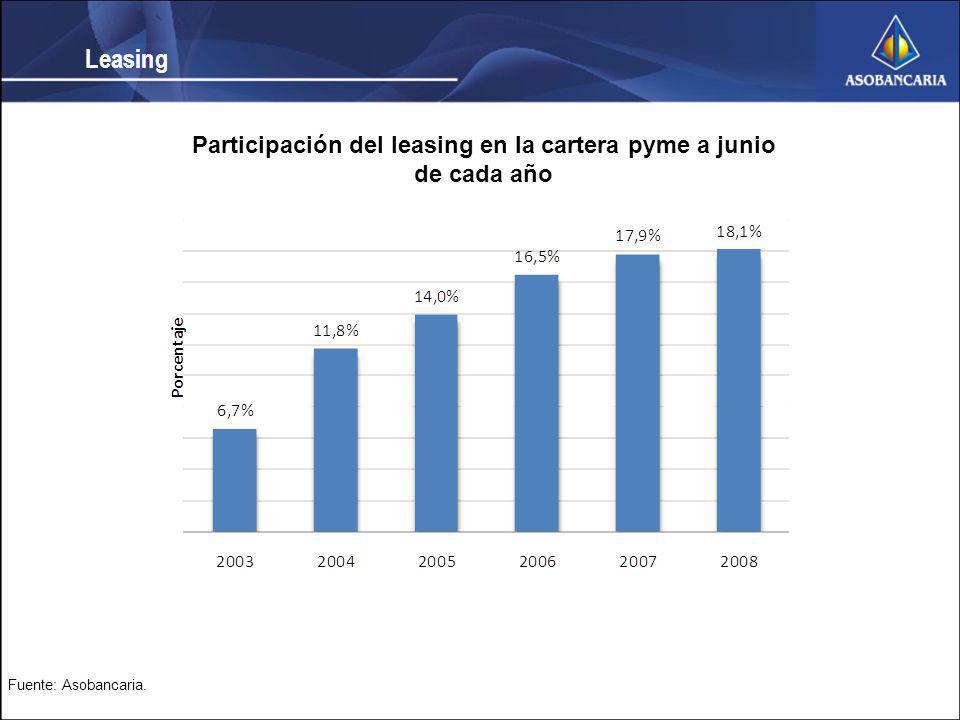 Leasing Participación del leasing en la cartera pyme a junio de cada año Fuente: Asobancaria.