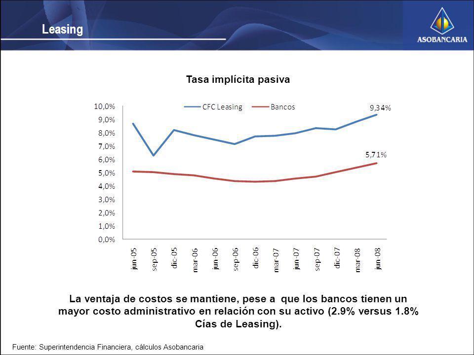 Tasa implícita pasiva La ventaja de costos se mantiene, pese a que los bancos tienen un mayor costo administrativo en relación con su activo (2.9% ver