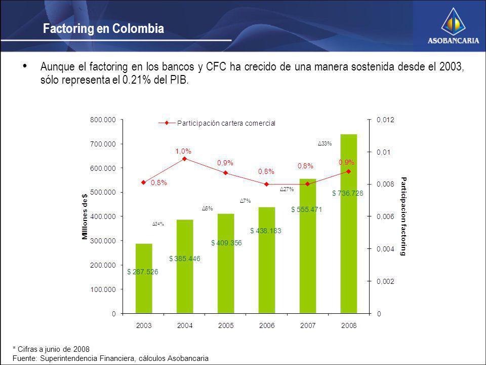 Factoring en Colombia Aunque el factoring en los bancos y CFC ha crecido de una manera sostenida desde el 2003, sólo representa el 0.21% del PIB. * Ci