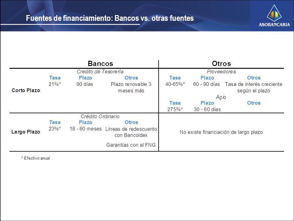Fuentes de financiamiento: Bancos vs. otras fuentes * Efectivo anual