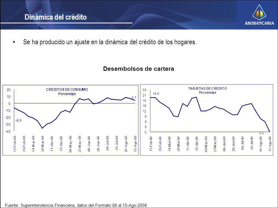 Dinámica del crédito Fuente: Superintendencia Financiera, datos del Formato 88 al 15-Ago-2008 Se ha producido un ajuste en la dinámica del crédito de