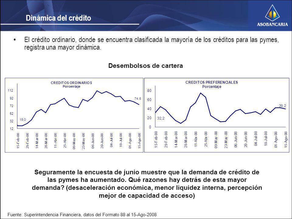 Dinámica del crédito El crédito ordinario, donde se encuentra clasificada la mayoría de los créditos para las pymes, registra una mayor dinámica. Dese