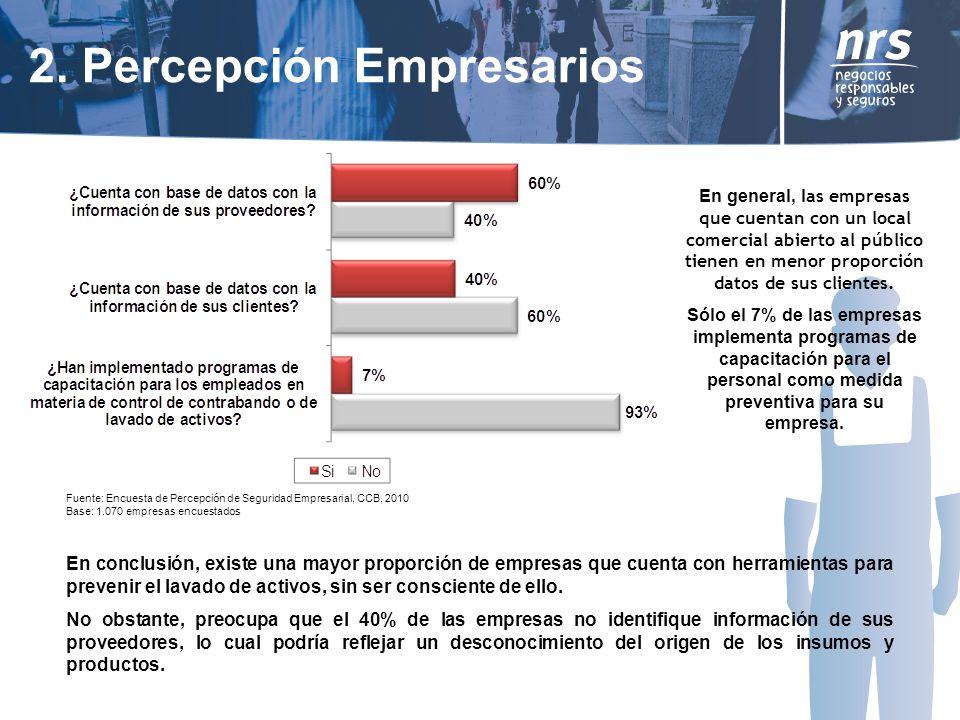 En general, l as empresas que cuentan con un local comercial abierto al público tienen en menor proporción datos de sus clientes.