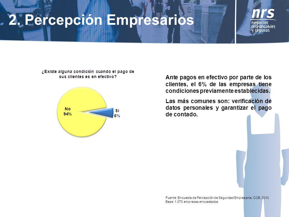 Fuente: Encuesta de Percepción de Seguridad Empresarial, CCB, 2010 Base: 1.070 empresas encuestados Ante pagos en efectivo por parte de los clientes, el 6% de las empresas tiene condiciones previamente establecidas.