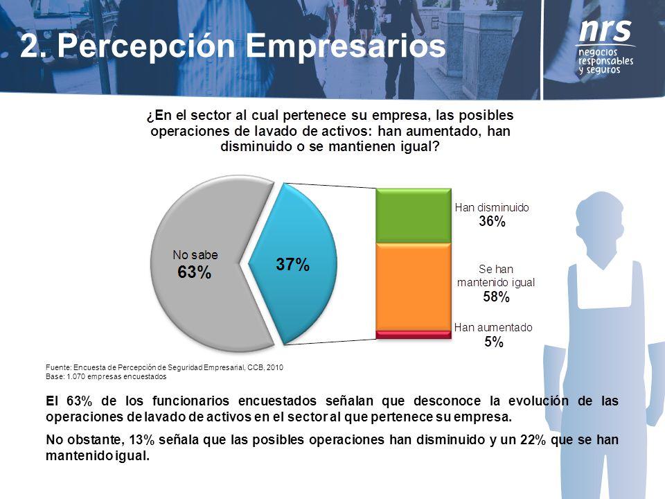 El 63% de los funcionarios encuestados señalan que desconoce la evolución de las operaciones de lavado de activos en el sector al que pertenece su empresa.