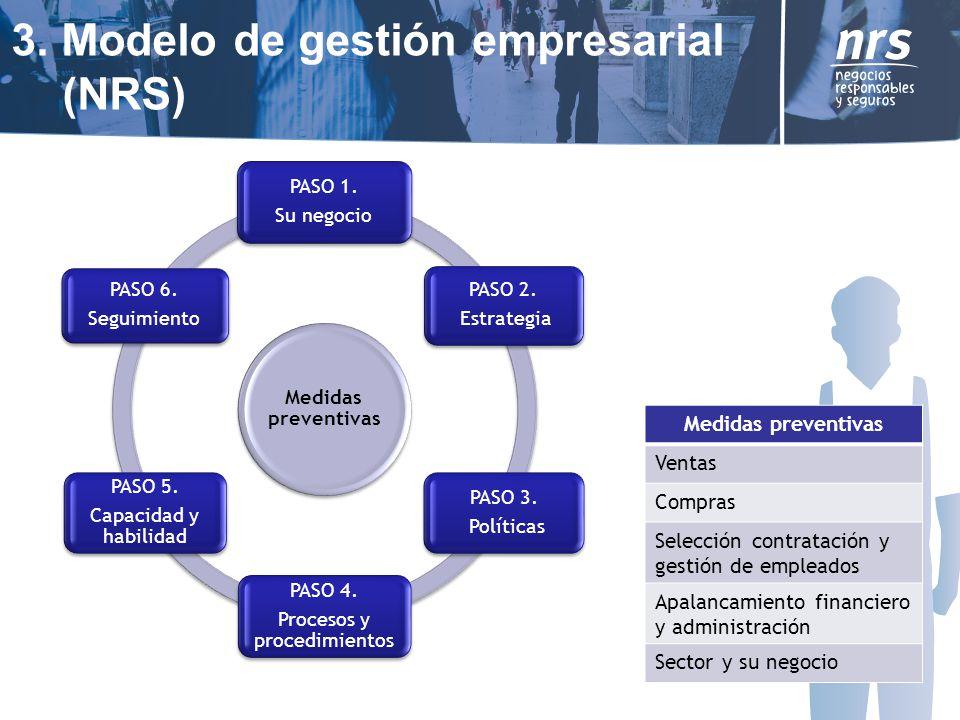 Medidas preventivas PASO 1.Su negocio PASO 2. Estrategia PASO 3.