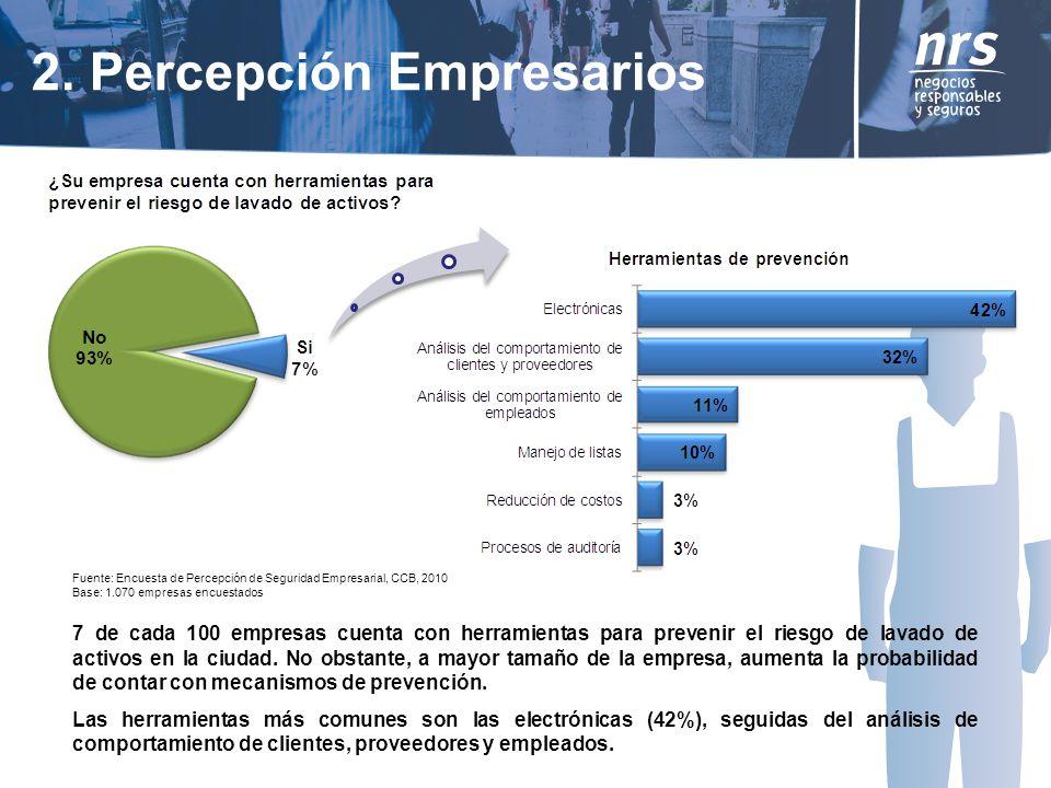 7 de cada 100 empresas cuenta con herramientas para prevenir el riesgo de lavado de activos en la ciudad.