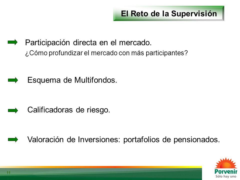 11 El Reto de la Supervisión Fuente: Bloomberg. Cálculos: Porvenir Participación directa en el mercado. ¿Cómo profundizar el mercado con más participa