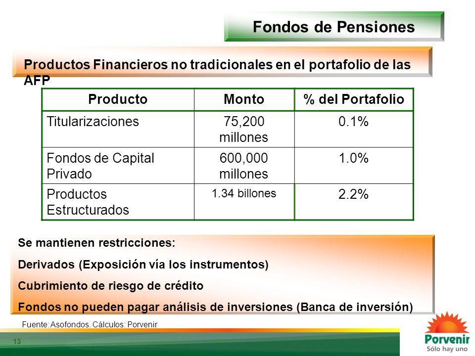13 Fondos de Pensiones Fuente: Bloomberg. Cálculos: Porvenir Productos Financieros no tradicionales en el portafolio de las AFP ProductoMonto% del Por