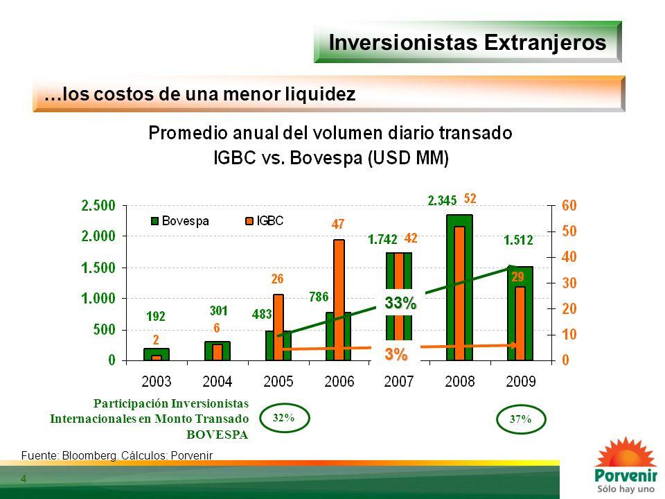 4 3% 33% Inversionistas Extranjeros Fuente: Bloomberg. Cálculos: Porvenir …los costos de una menor liquidez Fuente: Bloomberg. Cálculos: Porvenir Part