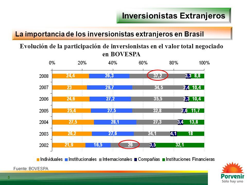 5 Inversionistas Extranjeros Fuente: Bloomberg. Cálculos: Porvenir La importancia de los inversionistas extranjeros en Brasil Evolución de la particip
