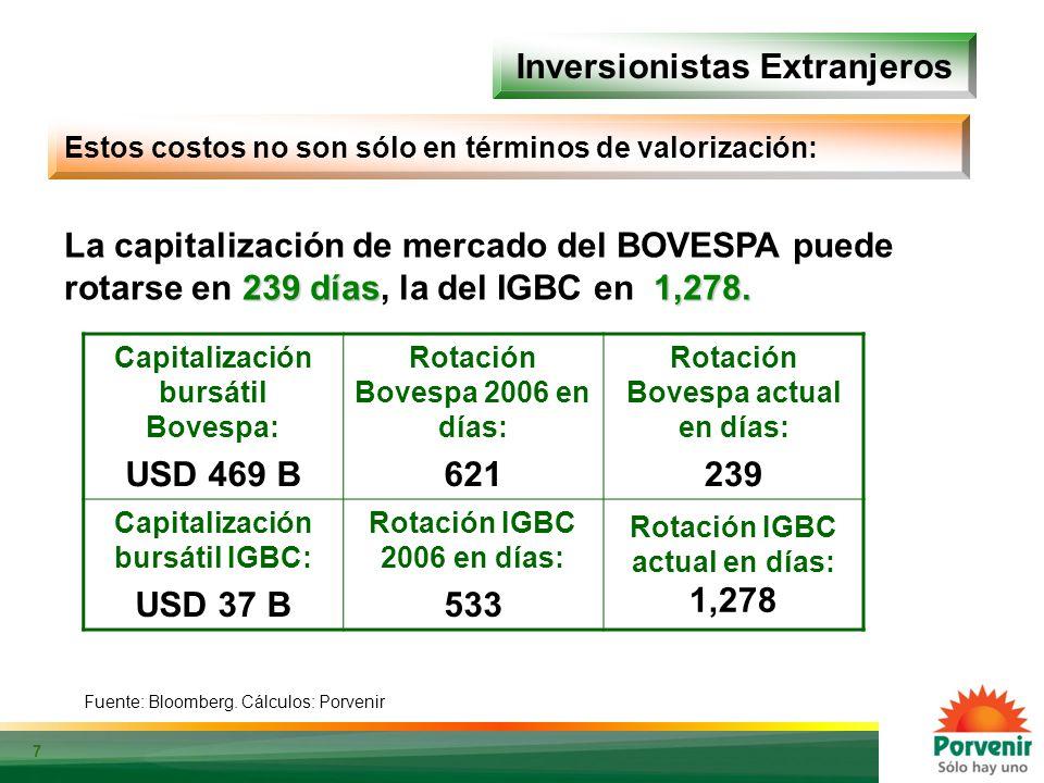 7 Inversionistas Extranjeros Fuente: Bloomberg. Cálculos: Porvenir Estos costos no son sólo en términos de valorización: 239 días1,278. La capitalizac