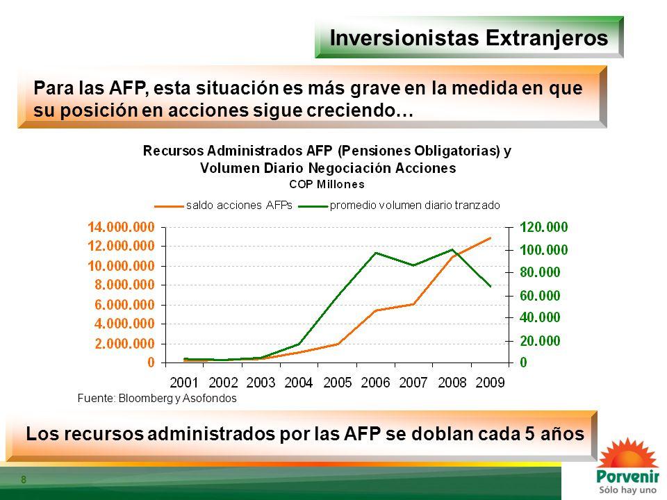 8 Inversionistas Extranjeros Fuente: Bloomberg. Cálculos: Porvenir Para las AFP, esta situación es más grave en la medida en que su posición en accion