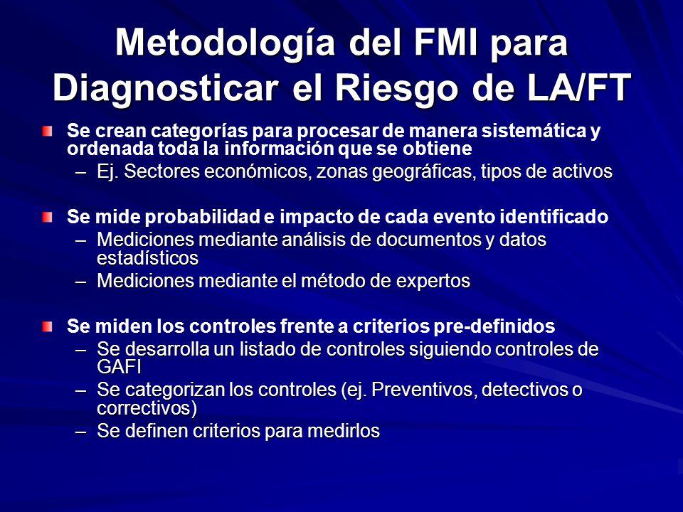 Metodología del FMI para Diagnosticar el Riesgo de LA/FT Se crean categorías para procesar de manera sistemática y ordenada toda la información que se