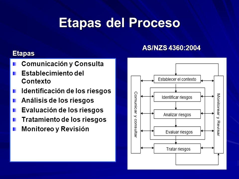 Etapas del Proceso Etapas Comunicación y Consulta Establecimiento del Contexto Identificación de los riesgos Análisis de los riesgos Evaluación de los