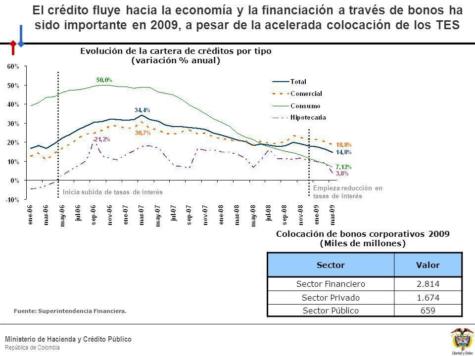 HACIA UN MINISTERIO AGIL, ACERTADO Y CONFIABLE Ministerio de Hacienda y Crédito Público República de Colombia El crédito fluye hacia la economía y la financiación a través de bonos ha sido importante en 2009, a pesar de la acelerada colocación de los TES SectorValor Sector Financiero2.814 Sector Privado1.674 Sector Público659 Colocación de bonos corporativos 2009 (Miles de millones) Fuente: Superintendencia Financiera.