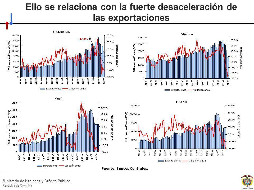 HACIA UN MINISTERIO AGIL, ACERTADO Y CONFIABLE Ministerio de Hacienda y Crédito Público República de Colombia Ello se relaciona con la fuerte desaceleración de las exportaciones Fuente: Bancos Centrales.