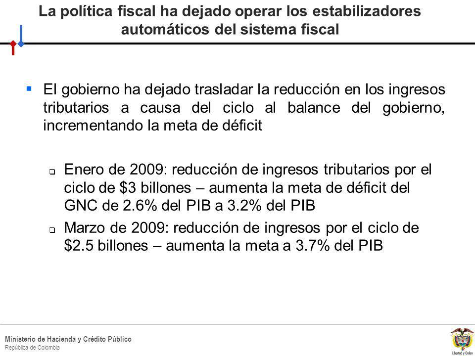 HACIA UN MINISTERIO AGIL, ACERTADO Y CONFIABLE Ministerio de Hacienda y Crédito Público República de Colombia La política fiscal ha dejado operar los estabilizadores automáticos del sistema fiscal El gobierno ha dejado trasladar la reducción en los ingresos tributarios a causa del ciclo al balance del gobierno, incrementando la meta de déficit Enero de 2009: reducción de ingresos tributarios por el ciclo de $3 billones – aumenta la meta de déficit del GNC de 2.6% del PIB a 3.2% del PIB Marzo de 2009: reducción de ingresos por el ciclo de $2.5 billones – aumenta la meta a 3.7% del PIB