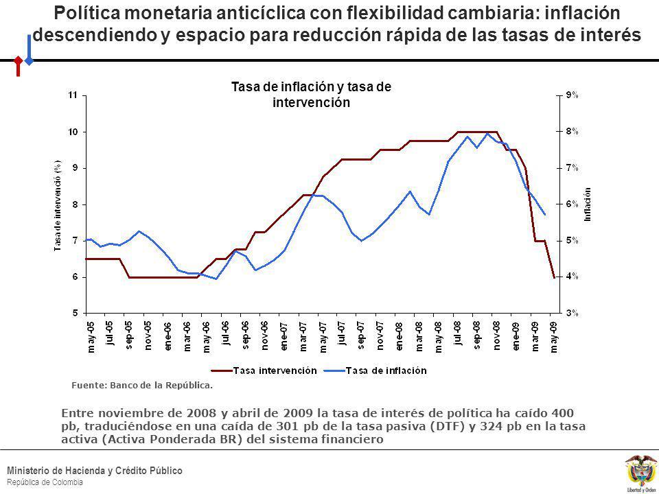 HACIA UN MINISTERIO AGIL, ACERTADO Y CONFIABLE Ministerio de Hacienda y Crédito Público República de Colombia Política monetaria anticíclica con flexibilidad cambiaria: inflación descendiendo y espacio para reducción rápida de las tasas de interés Entre noviembre de 2008 y abril de 2009 la tasa de interés de política ha caído 400 pb, traduciéndose en una caída de 301 pb de la tasa pasiva (DTF) y 324 pb en la tasa activa (Activa Ponderada BR) del sistema financiero Tasa de inflación y tasa de intervención Fuente: Banco de la República.