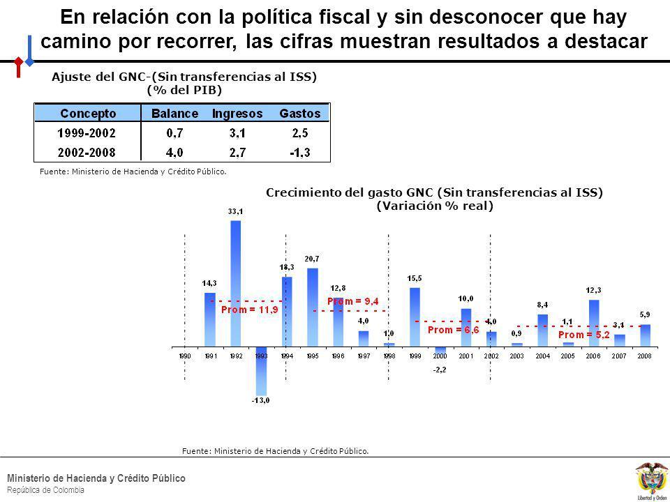 HACIA UN MINISTERIO AGIL, ACERTADO Y CONFIABLE Ministerio de Hacienda y Crédito Público República de Colombia Fuente: Ministerio de Hacienda y Crédito Público.