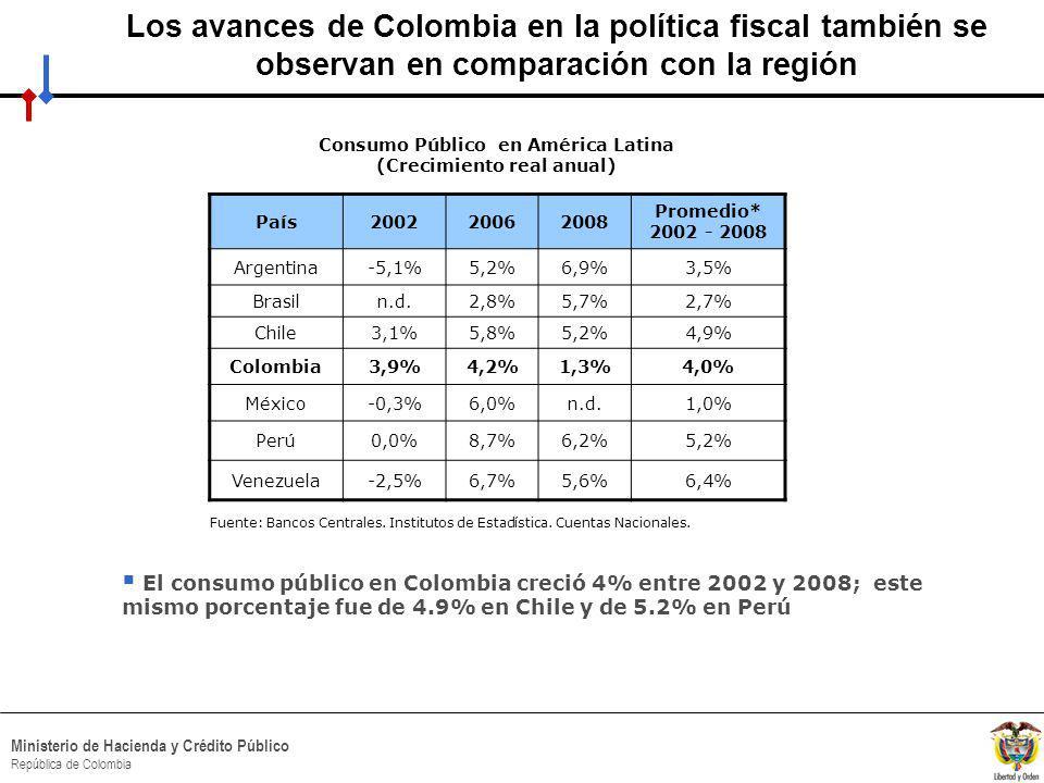 HACIA UN MINISTERIO AGIL, ACERTADO Y CONFIABLE Ministerio de Hacienda y Crédito Público República de Colombia Fuente: Bancos Centrales.