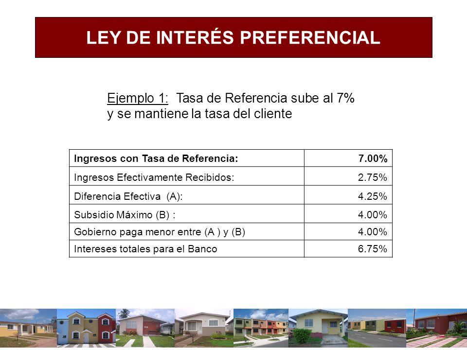 LEY DE INTERÉS PREFERENCIAL Ejemplo 1: Tasa de Referencia sube al 7% y se mantiene la tasa del cliente Ingresos con Tasa de Referencia:7.00% Ingresos