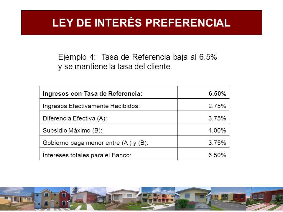 LEY DE INTERÉS PREFERENCIAL Ejemplo 4: Tasa de Referencia baja al 6.5% y se mantiene la tasa del cliente. Ingresos con Tasa de Referencia:6.50% Ingres