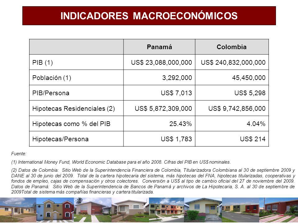 INDICADORES MACROECONÓMICOS PanamáColombia PIB (1)US$ 23,088,000,000US$ 240,832,000,000 Población (1)3,292,00045,450,000 PIB/PersonaUS$ 7,013US$ 5,298