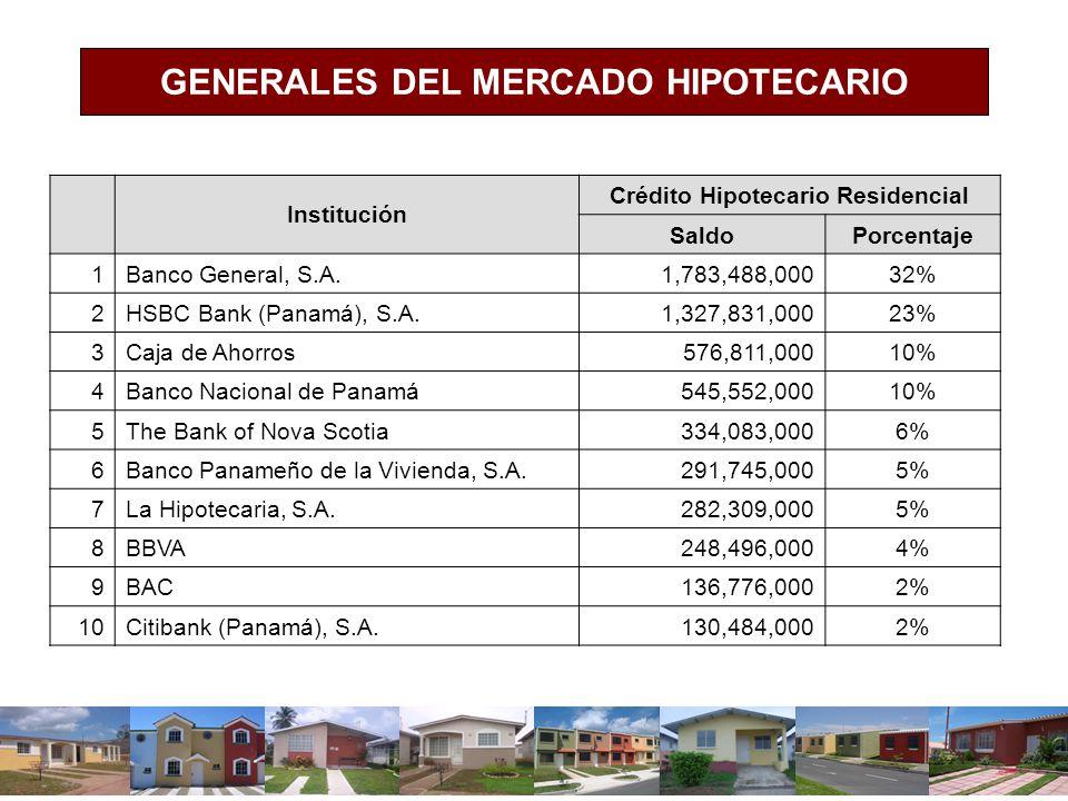 GENERALES DEL MERCADO HIPOTECARIO Institución Crédito Hipotecario Residencial SaldoPorcentaje 1Banco General, S.A.1,783,488,00032% 2HSBC Bank (Panamá)