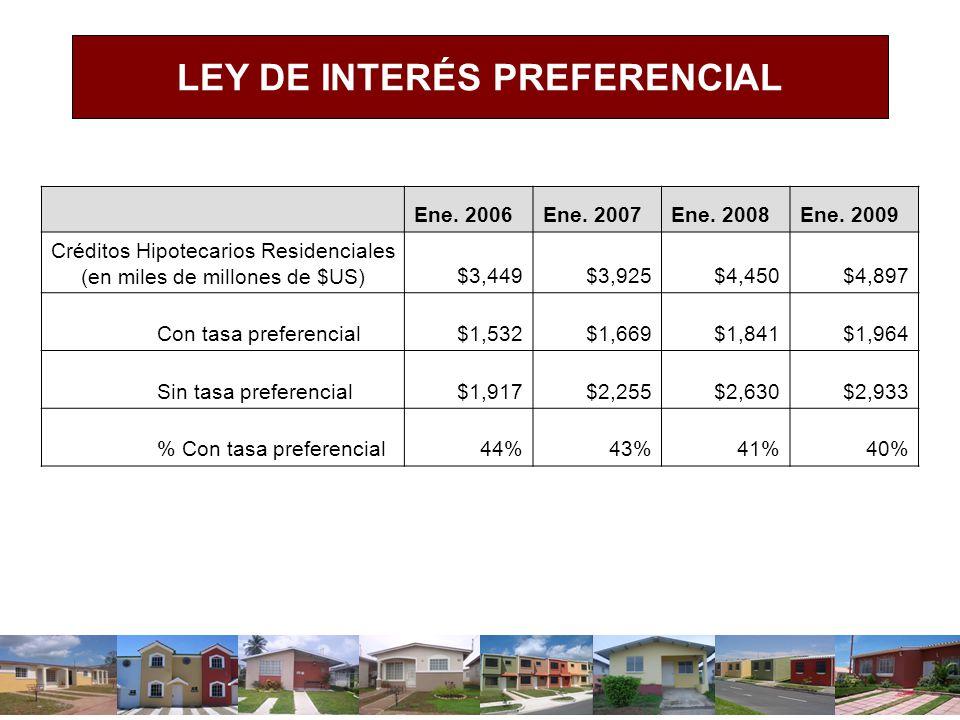 Ene. 2006Ene. 2007Ene. 2008Ene. 2009 Créditos Hipotecarios Residenciales (en miles de millones de $US) $3,449$3,925$4,450$4,897 Con tasa preferencial$