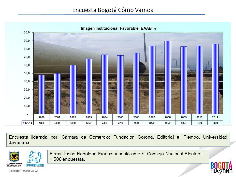 Encuesta Bogotá Cómo Vamos Encuesta liderada por: Cámara de Comercio; Fundación Corona, Editorial el Tiempo, Universidad Javeriana.