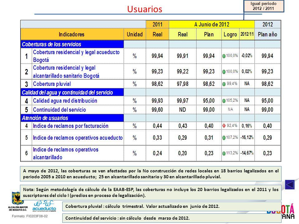 Usuarios Igual periodo 2012 / 2011 Cobertura pluvial : cálculo trimestral.