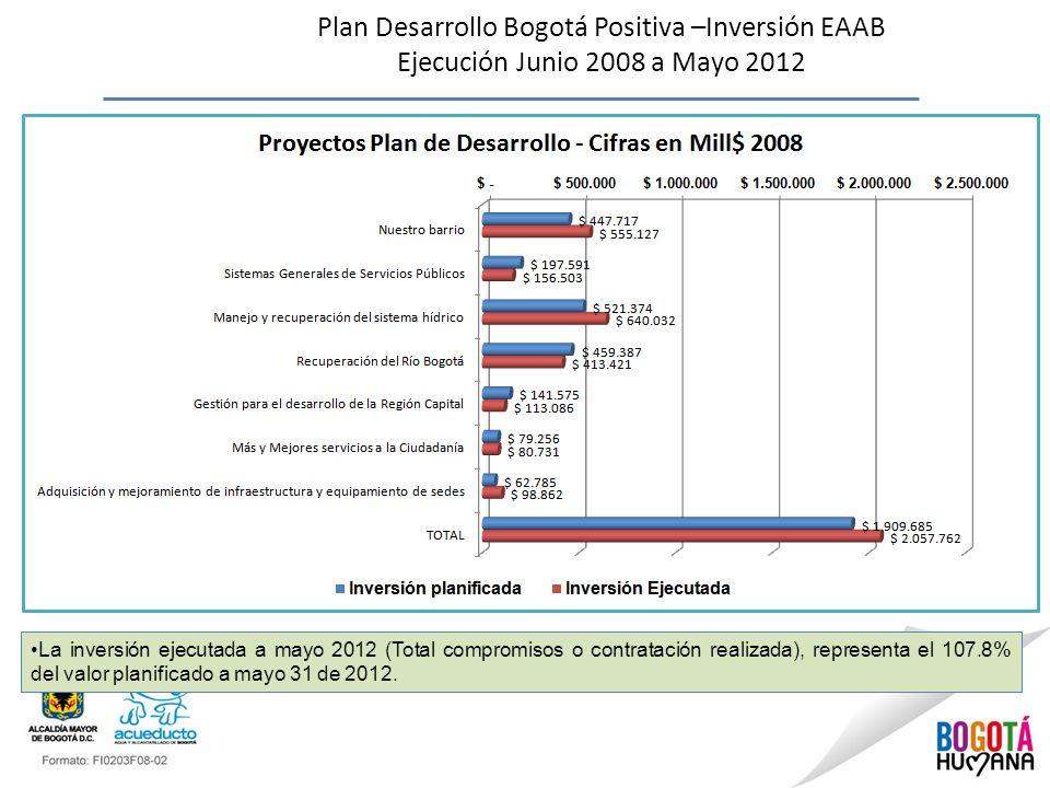 Plan Desarrollo Bogotá Positiva –Inversión EAAB Ejecución Junio 2008 a Mayo 2012 La inversión ejecutada a mayo 2012 (Total compromisos o contratación realizada), representa el 107.8% del valor planificado a mayo 31 de 2012.