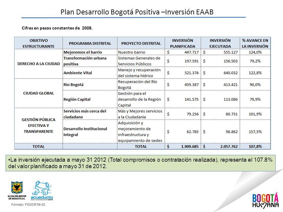 Plan Desarrollo Bogotá Positiva –Inversión EAAB Cifras en pesos constantes de 2008.
