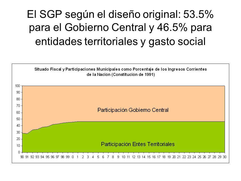 El SGP según el diseño original: 53.5% para el Gobierno Central y 46.5% para entidades territoriales y gasto social